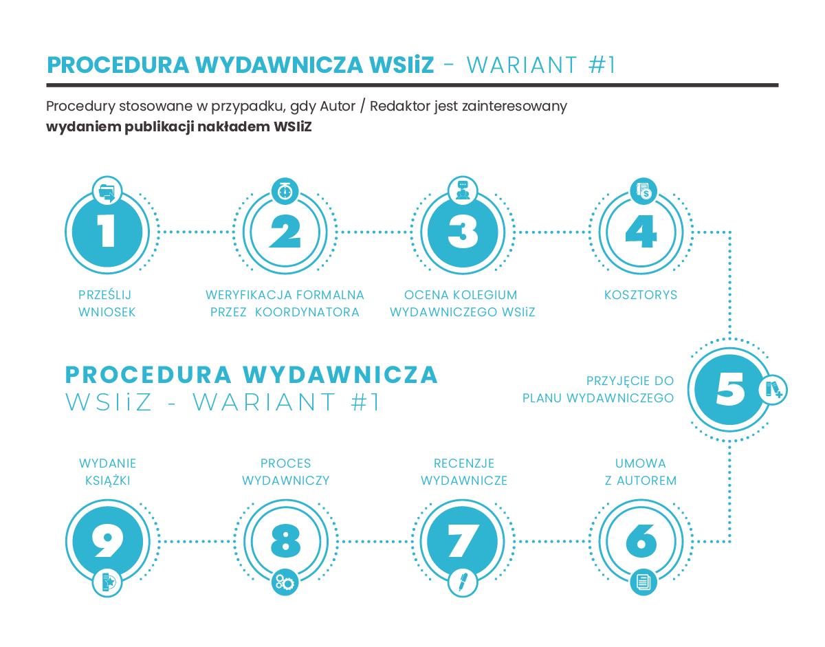 Procedura Wydawnicza WSIiZ - Wariant 1